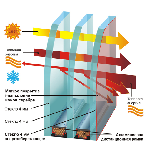 Схема вентиляции окна